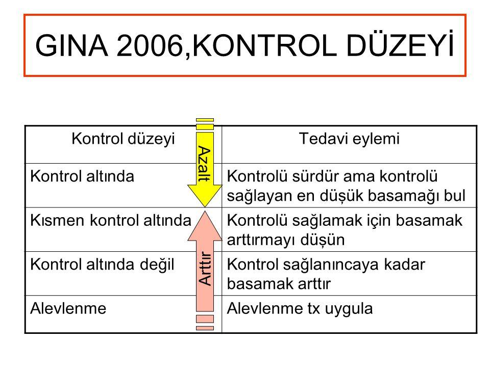 GINA 2006,KONTROL DÜZEYİ Kontrol düzeyiTedavi eylemi Kontrol altındaKontrolü sürdür ama kontrolü sağlayan en düşük basamağı bul Kısmen kontrol altındaKontrolü sağlamak için basamak arttırmayı düşün Kontrol altında değilKontrol sağlanıncaya kadar basamak arttır AlevlenmeAlevlenme tx uygula Azalt Arttır