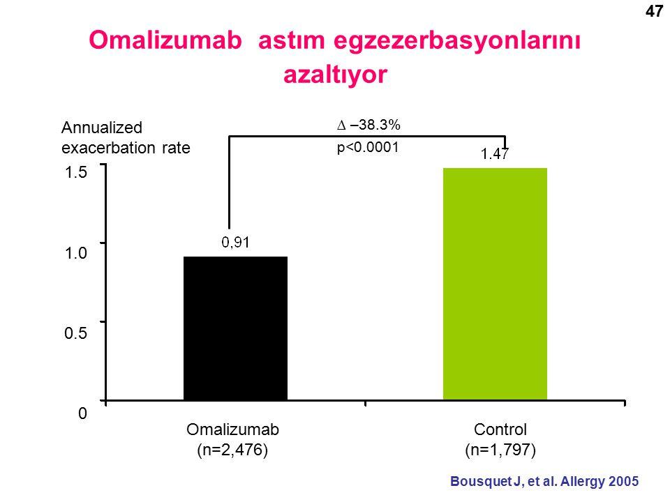 Annualized exacerbation rate Omalizumab (n=2,476) Control (n=1,797) Omalizumab astım egzezerbasyonlarını azaltıyor 1.5 1.0 0.5 0 ∆ –38.3% p<0.0001 Bousquet J, et al.