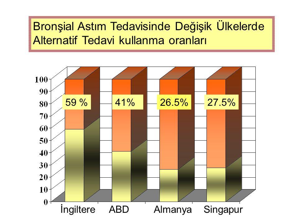 Bronşial Astım Tedavisinde Değişik Ülkelerde Alternatif Tedavi kullanma oranları İngiltere ABD Almanya Singapur 59 %41%27.5%26.5%
