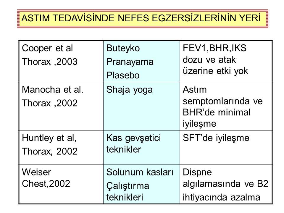 Cooper et al Thorax,2003 Buteyko Pranayama Plasebo FEV1,BHR,IKS dozu ve atak üzerine etki yok Manocha et al.