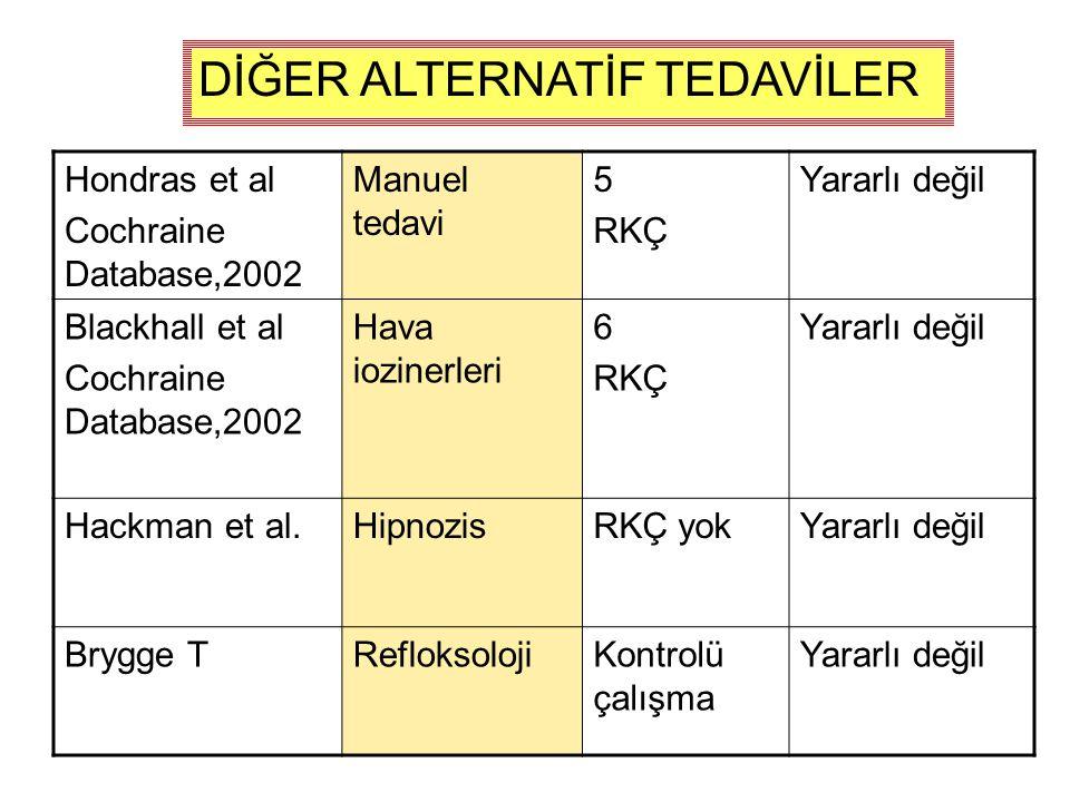 Hondras et al Cochraine Database,2002 Manuel tedavi 5 RKÇ Yararlı değil Blackhall et al Cochraine Database,2002 Hava iozinerleri 6 RKÇ Yararlı değil Hackman et al.HipnozisRKÇ yokYararlı değil Brygge TRefloksolojiKontrolü çalışma Yararlı değil DİĞER ALTERNATİF TEDAVİLER