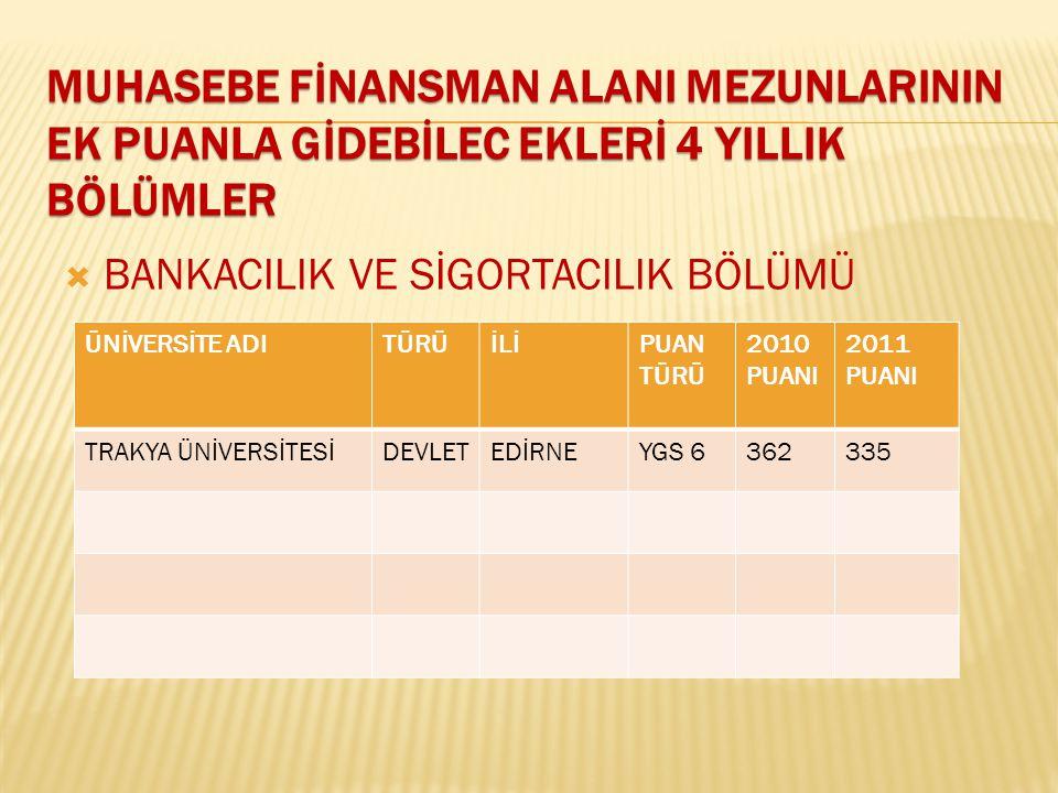  BANKACILIK VE SİGORTACILIK BÖLÜMÜ ÜNİVERSİTE ADITÜRÜİLİPUAN TÜRÜ 2010 PUANI 2011 PUANI TRAKYA ÜNİVERSİTESİDEVLETEDİRNEYGS 6362335