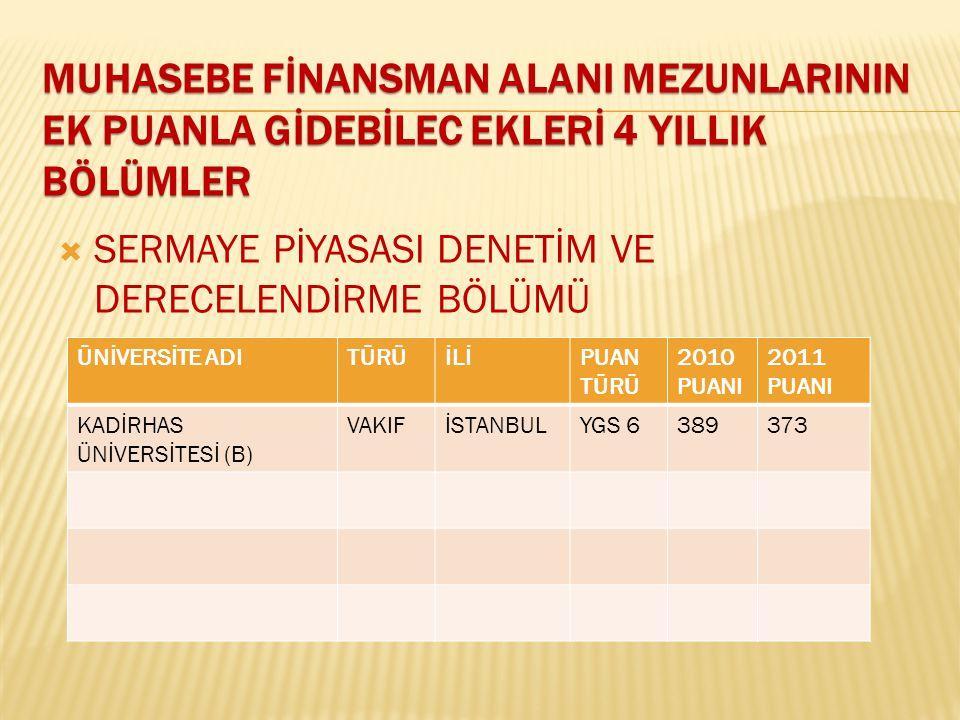  SERMAYE PİYASASI DENETİM VE DERECELENDİRME BÖLÜMÜ ÜNİVERSİTE ADITÜRÜİLİPUAN TÜRÜ 2010 PUANI 2011 PUANI KADİRHAS ÜNİVERSİTESİ (B) VAKIFİSTANBULYGS 63