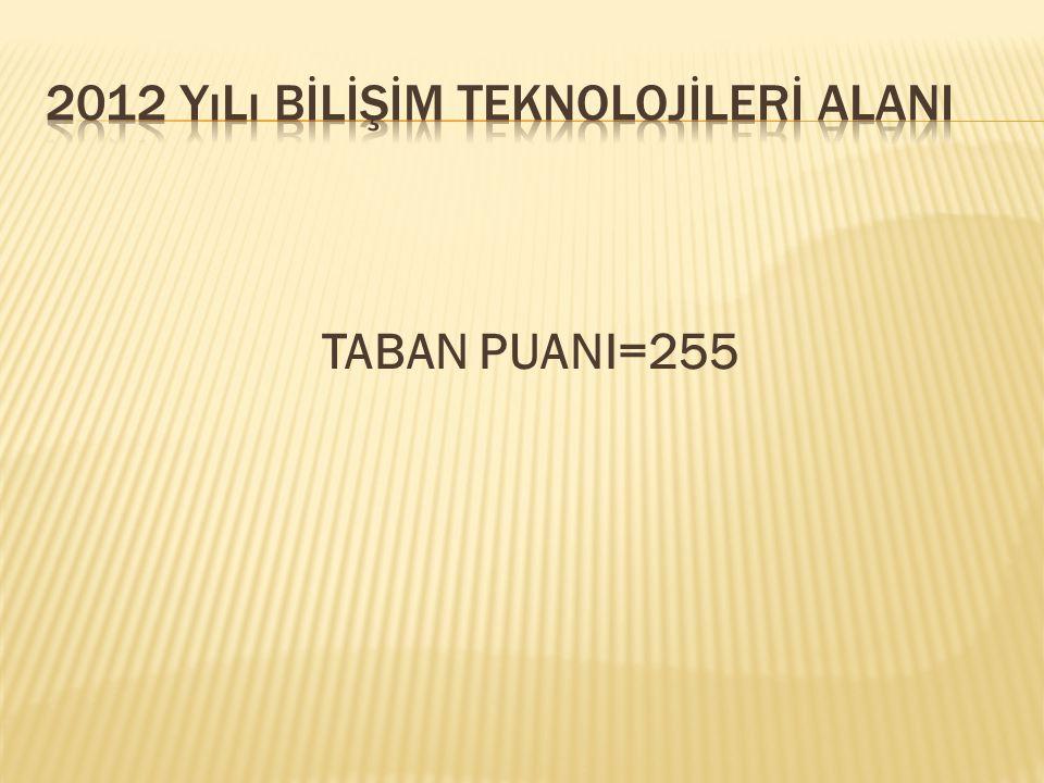 TABAN PUANI=255