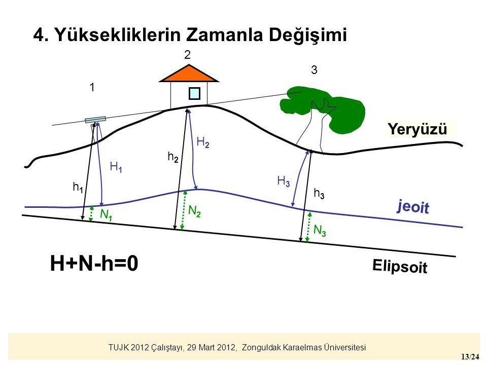 TUJK 2012 Çalıştayı, 29 Mart 2012, Zonguldak Karaelmas Üniversitesi 13/24 jeoit Yeryüzü. 1 2 3 H1H1 H2H2 H3H3 Elipsoit h1h1 h3h3 N1N1 N3N3 h2h2 N2N2 H