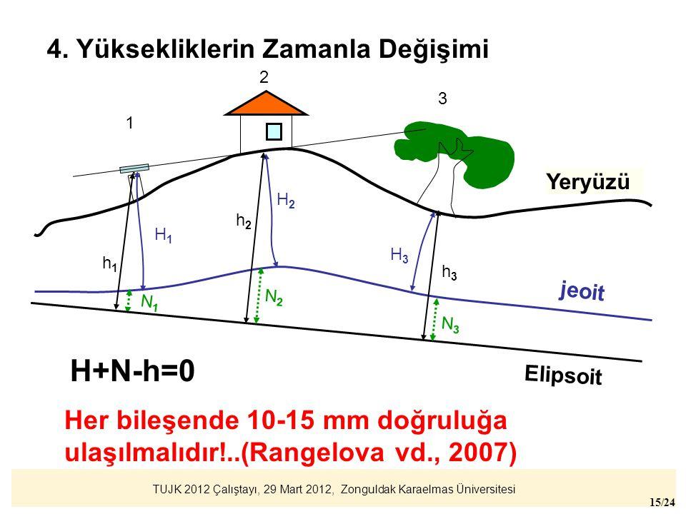 TUJK 2012 Çalıştayı, 29 Mart 2012, Zonguldak Karaelmas Üniversitesi 15/24 jeoit Yeryüzü. 1 2 3 H1H1 H2H2 H3H3 Elipsoit h1h1 h3h3 N1N1 N3N3 h2h2 N2N2 H