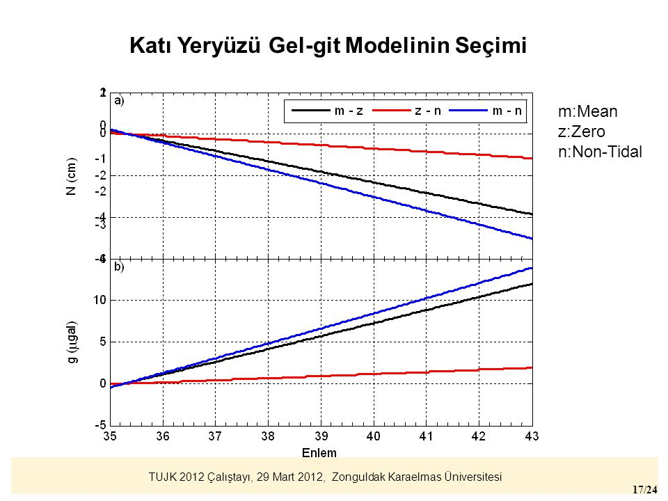 TUJK 2012 Çalıştayı, 29 Mart 2012, Zonguldak Karaelmas Üniversitesi 17/24 m:Mean z:Zero n:Non-Tidal Katı Yeryüzü Gel-git Modelinin Seçimi