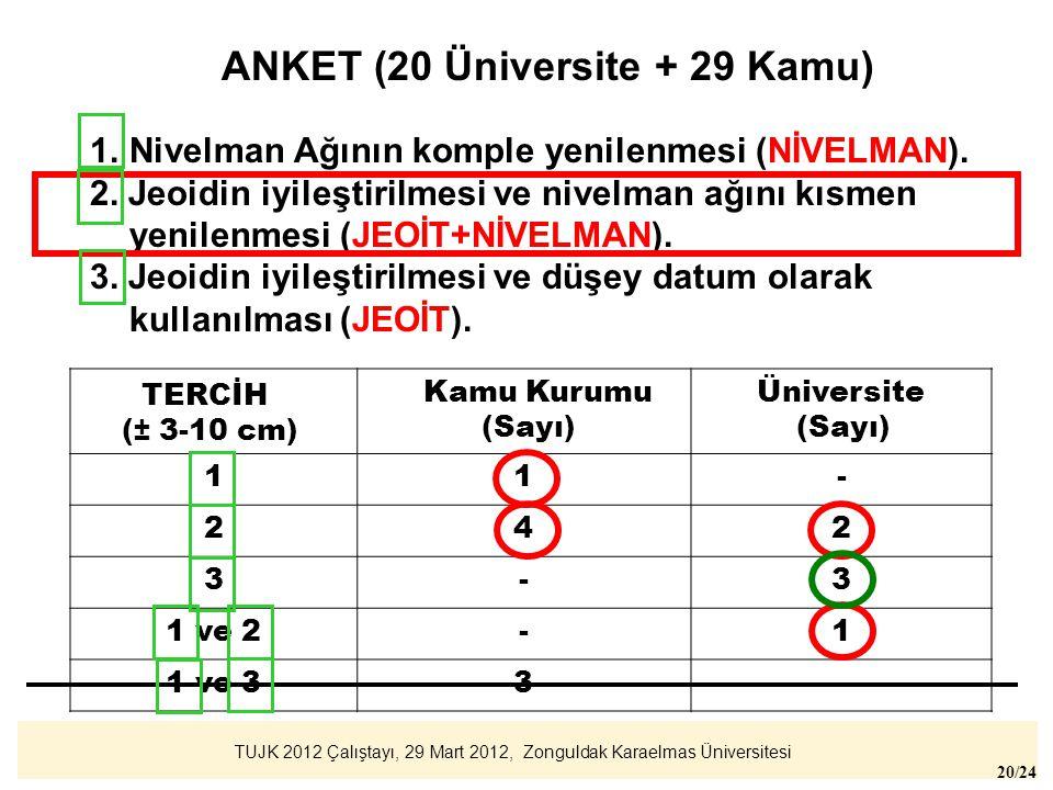 TUJK 2012 Çalıştayı, 29 Mart 2012, Zonguldak Karaelmas Üniversitesi 20/24 1.Nivelman Ağının komple yenilenmesi (NİVELMAN). 2. Jeoidin iyileştirilmesi