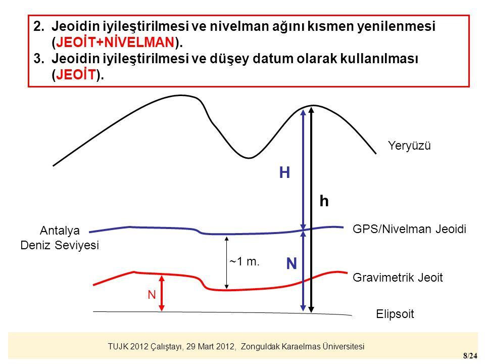 TUJK 2012 Çalıştayı, 29 Mart 2012, Zonguldak Karaelmas Üniversitesi 8/24 Elipsoit Gravimetrik Jeoit GPS/Nivelman Jeoidi Yeryüzü Antalya Deniz Seviyesi