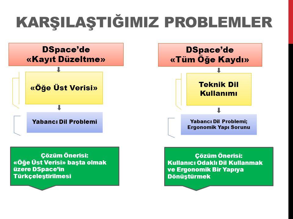 KARŞILAŞTIĞIMIZ PROBLEMLER DSpace'de «Kayıt Düzeltme» DSpace'de «Tüm Öğe Kaydı» «Öğe Üst Verisi» Yabancı Dil Problemi Çözüm Önerisi: «Öğe Üst Verisi» başta olmak üzere DSpace'in Türkçeleştirilmesi Teknik Dil Kullanımı Yabancı Dil Problemi; Ergonomik Yapı Sorunu Çözüm Önerisi: Kullanıcı Odaklı Dil Kullanmak ve Ergonomik Bir Yapıya Dönüştürmek