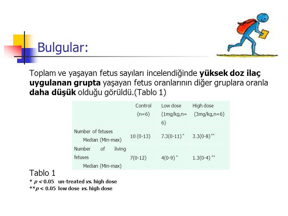 Bulgular: Toplam ve yaşayan fetus sayıları incelendiğinde yüksek doz ilaç uygulanan grupta yaşayan fetus oranlarının diğer gruplara oranla daha düşük
