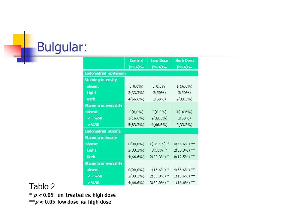 Bulgular: Tablo 2 * p < 0.05un-treated vs. high dose **p < 0.05low dose vs. high dose Control (n=6)% Low Dose (n=6)% High Dose (n=6)% Endometrial epit