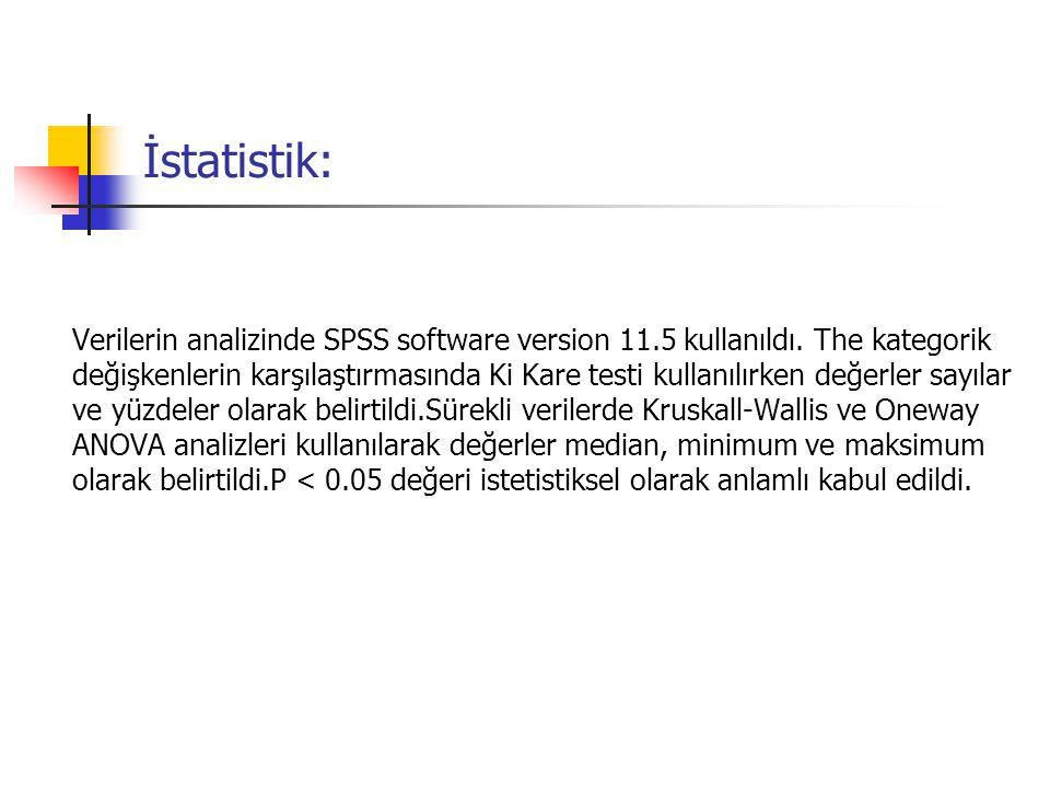 İstatistik: Verilerin analizinde SPSS software version 11.5 kullanıldı. The kategorik değişkenlerin karşılaştırmasında Ki Kare testi kullanılırken değ