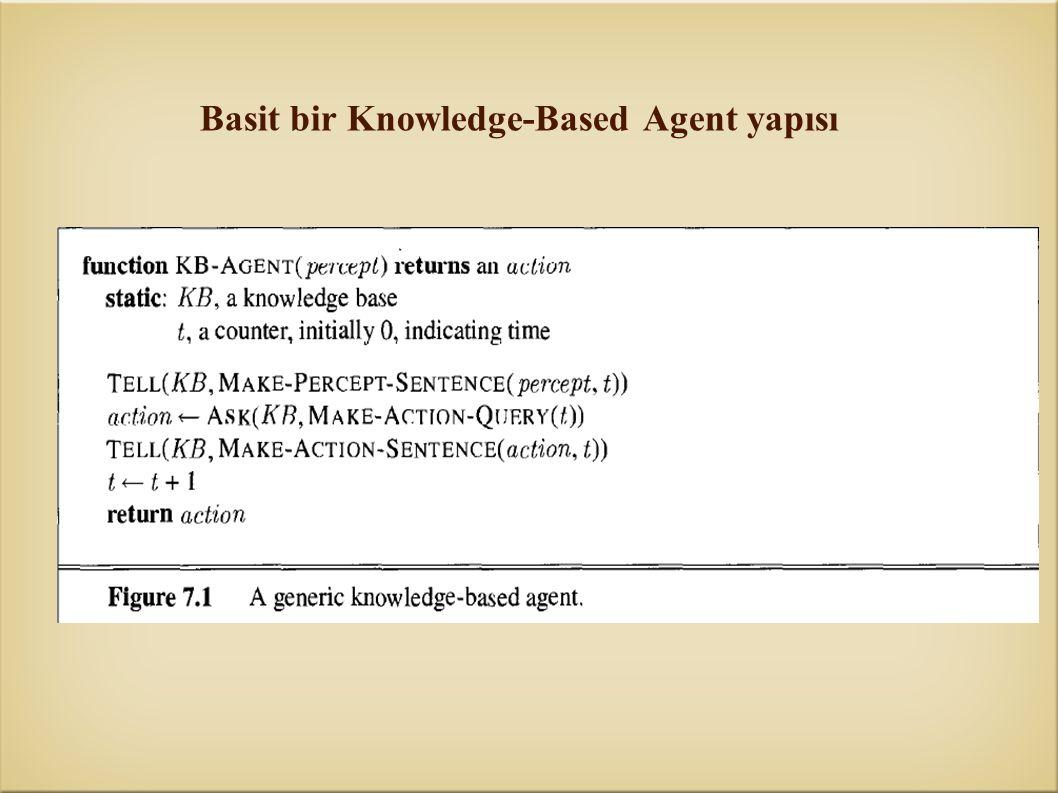 Basit bir Knowledge-Based Agent yapısı