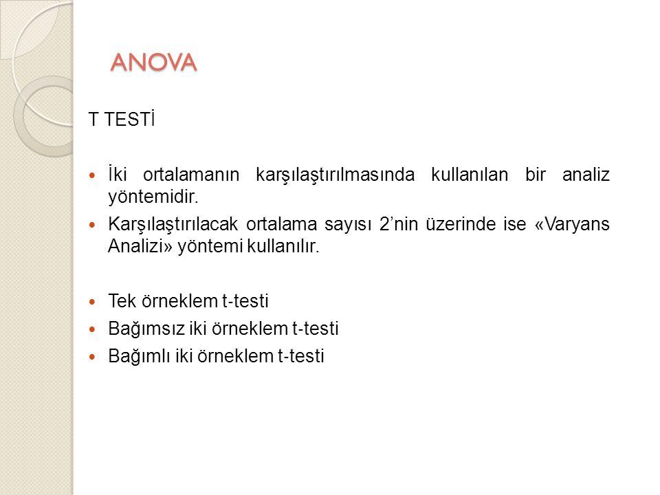 ANOVA Tek Örneklem T Testi Tek örneklem t ‐ testinde, aynı örneklemin ölçülen ortalaması ile tahmin edilen ya da bilinen ortalaması karşılaştırılır.