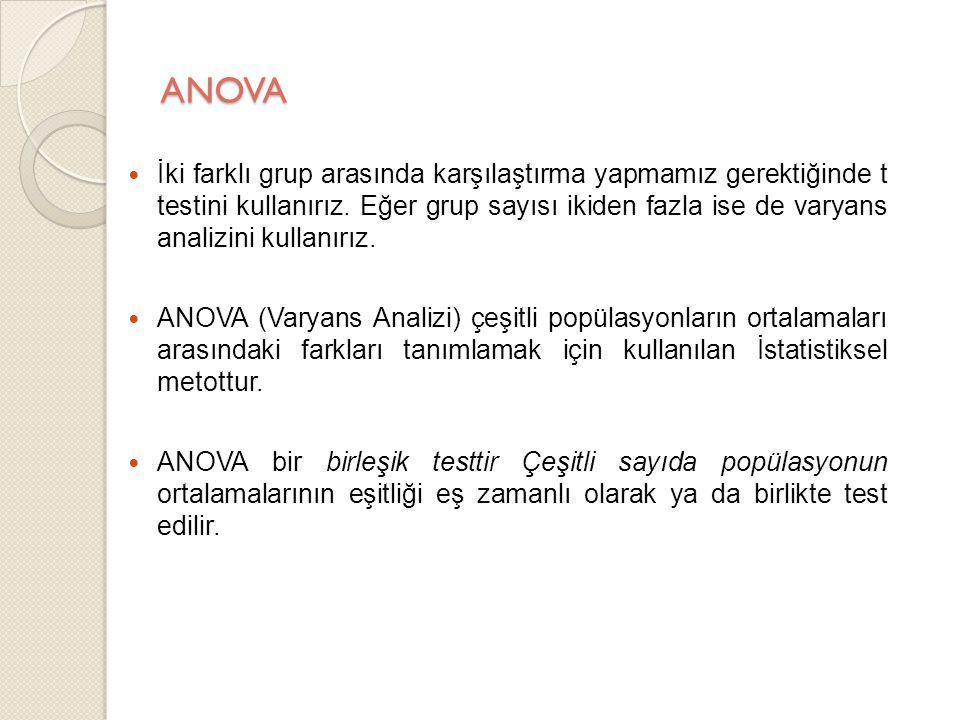 ANOVA Bağımsız Örneklem Tek Yönlü Varyans Analizi 2'den fazla grubun ortalamaları karşılaştırılır.