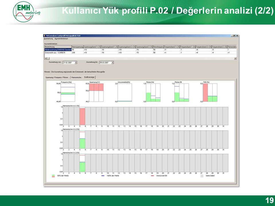 Kontakt | Version © 2012 Kullanıcı Yük profili P.02 / Değerlerin analizi (2/2) 19