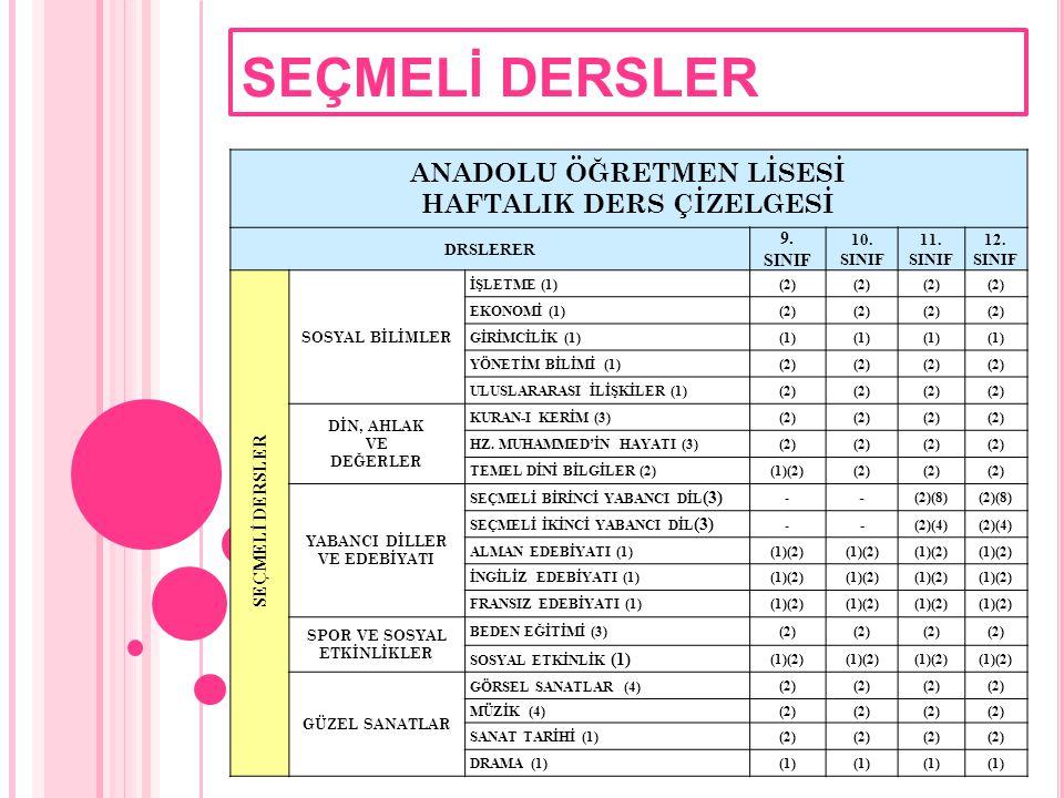 SEÇMELİ DERSLER ANADOLU ÖĞRETMEN LİSESİ HAFTALIK DERS ÇİZELGESİ DERSLER 9.