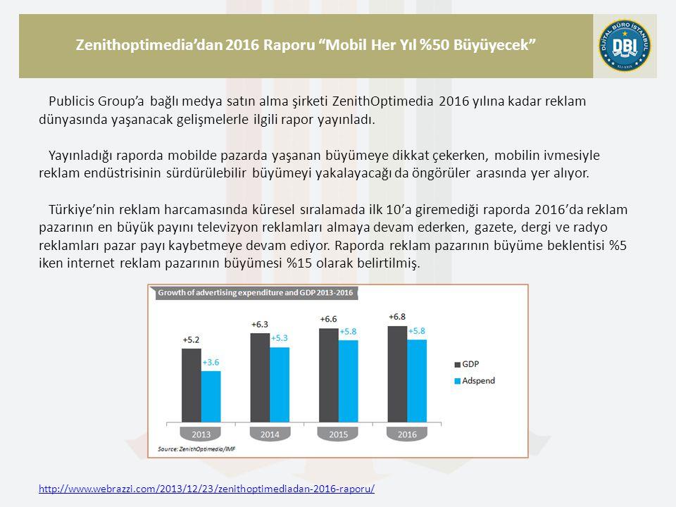 http://www.webrazzi.com/2013/12/23/zenithoptimediadan-2016-raporu/ Zenithoptimedia'dan 2016 Raporu Mobil Her Yıl %50 Büyüyecek Publicis Group'a bağlı medya satın alma şirketi ZenithOptimedia 2016 yılına kadar reklam dünyasında yaşanacak gelişmelerle ilgili rapor yayınladı.