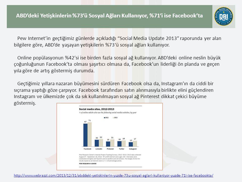 http://www.webrazzi.com/2013/12/31/abddeki-yetiskinlerin-yuzde-73u-sosyal-aglari-kullaniyor-yuzde-71i-ise-facebookta/ ABD'deki Yetişkinlerin %73′ü Sosyal Ağları Kullanıyor, %71′i ise Facebook'ta Pew Internet'in geçtiğimiz günlerde açıkladığı Social Media Update 2013″ raporunda yer alan bilgilere göre, ABD'de yaşayan yetişkilerin %73'ü sosyal ağları kullanıyor.