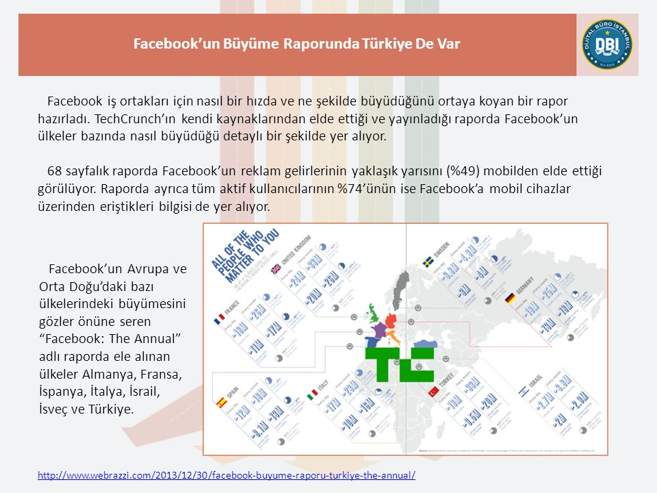 http://www.webrazzi.com/2013/12/30/facebook-buyume-raporu-turkiye-the-annual/ Facebook'un Büyüme Raporunda Türkiye De Var Facebook'un raporunda yer alan bilgilere göre Türkiye'de her gün 19 milyon kişi Facebook'a giriş yapıyor.