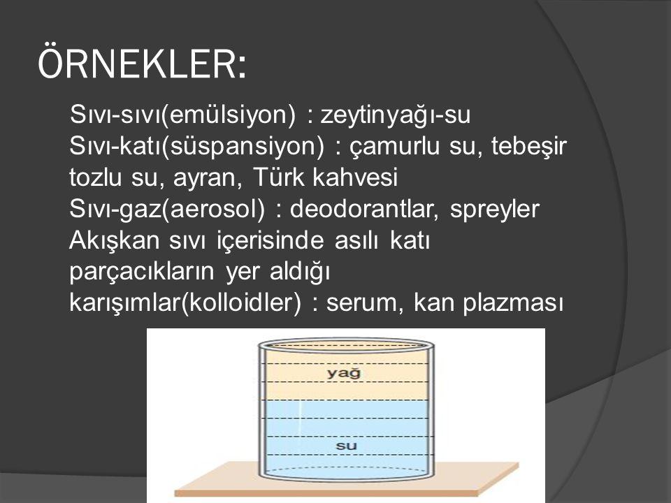 ÖRNEKLER: Sıvı-sıvı(emülsiyon) : zeytinyağı-su Sıvı-katı(süspansiyon) : çamurlu su, tebeşir tozlu su, ayran, Türk kahvesi Sıvı-gaz(aerosol) : deodoran