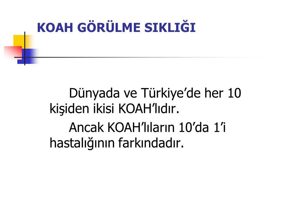 KOAH GÖRÜLME SIKLIĞI Dünyada ve Türkiye'de her 10 kişiden ikisi KOAH'lıdır. Ancak KOAH'lıların 10'da 1'i hastalığının farkındadır.