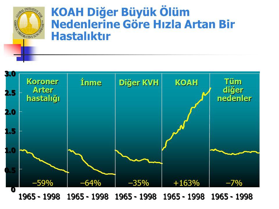 KOAH Diğer Büyük Ölüm Nedenlerine Göre Hızla Artan Bir Hastalıktır 0 0 0.5 1.0 1.5 2.0 2.5 3.0 1965 - 1998 –59% –64% –35% +163% –7% Koroner Arter hastalığı Koroner Arter hastalığı İnme Diğer KVH KOAH Tüm diğer nedenler Tüm diğer nedenler