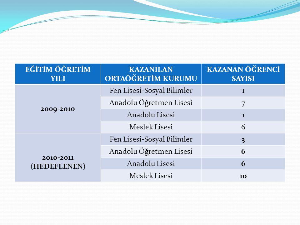 EĞİTİM ÖĞRETİM YILI KAZANILAN ORTAÖĞRETİM KURUMU KAZANAN ÖĞRENCİ SAYISI 2009-2010 Fen Lisesi-Sosyal Bilimler1 Anadolu Öğretmen Lisesi7 Anadolu Lisesi1