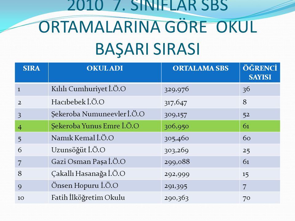2010 7. SINIFLAR SBS ORTAMALARINA GÖRE OKUL BAŞARI SIRASI SIRAOKUL ADIORTALAMA SBSÖĞRENCİ SAYISI 1Kılılı Cumhuriyet İ.Ö.O329,97636 2Hacıbebek İ.Ö.O317