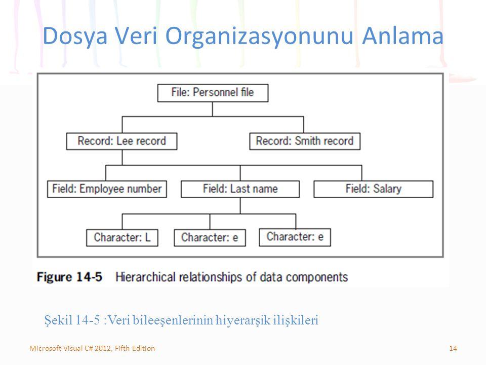 14Microsoft Visual C# 2012, Fifth Edition Dosya Veri Organizasyonunu Anlama Şekil 14-5 :Veri bileeşenlerinin hiyerarşik ilişkileri