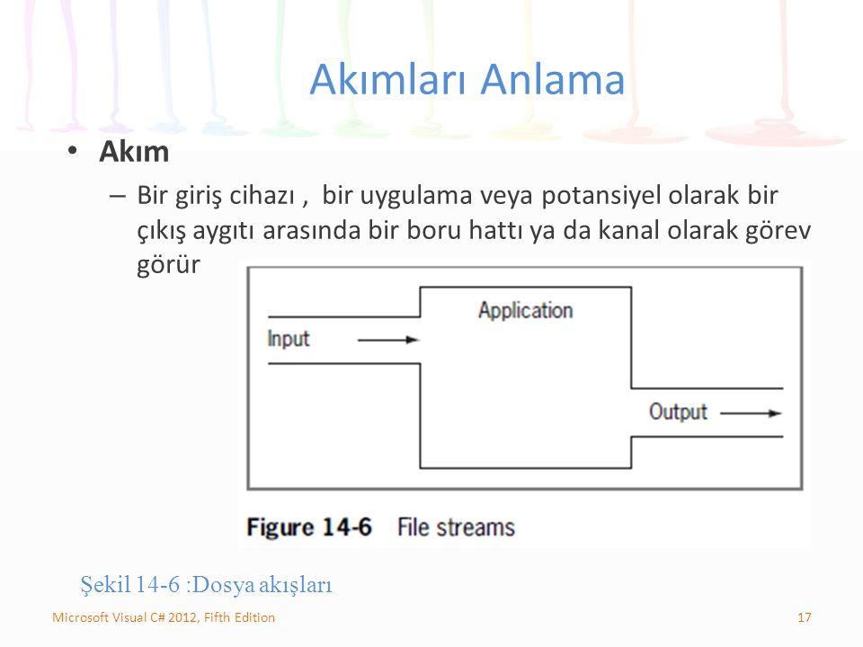 17Microsoft Visual C# 2012, Fifth Edition Akımları Anlama Akım – Bir giriş cihazı, bir uygulama veya potansiyel olarak bir çıkış aygıtı arasında bir boru hattı ya da kanal olarak görev görür Şekil 14-6 :Dosya akışları