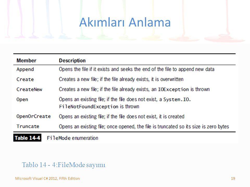 19Microsoft Visual C# 2012, Fifth Edition Akımları Anlama Tablo 14 - 4:FileMode sayımı
