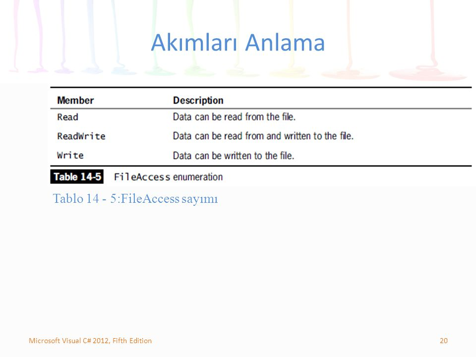 20Microsoft Visual C# 2012, Fifth Edition Akımları Anlama Tablo 14 - 5:FileAccess sayımı