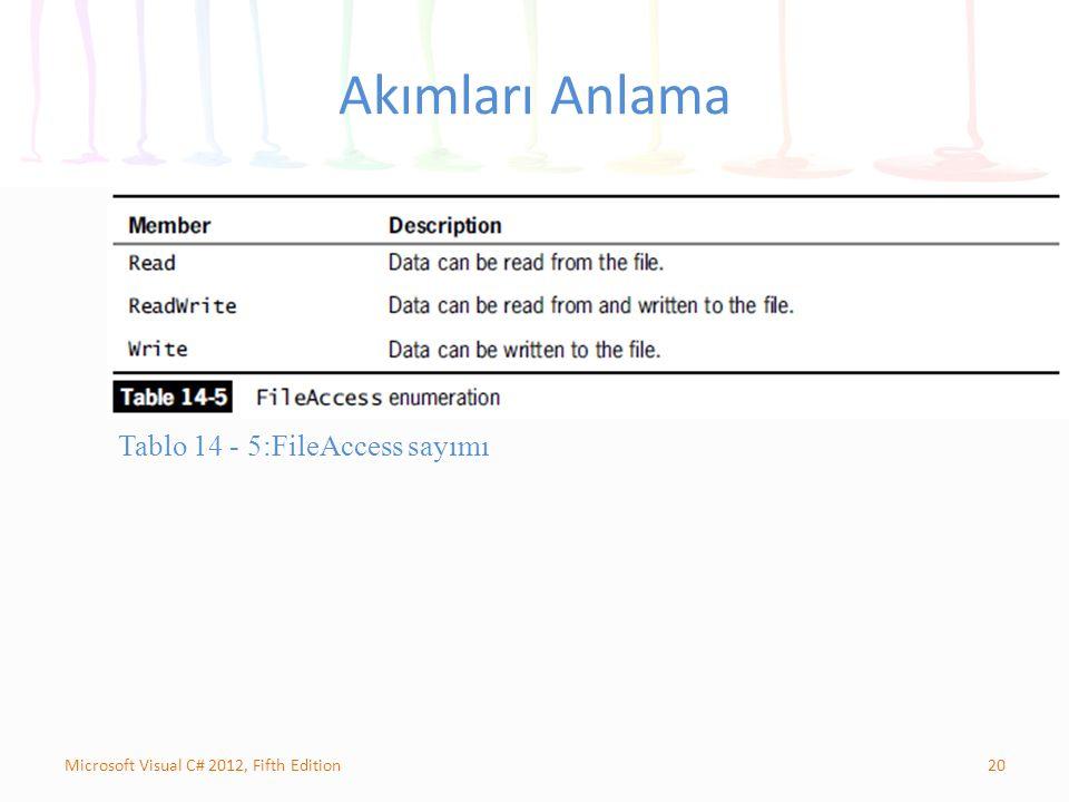20Microsoft Visual C# 2012, Fifth Edition Akımları Anlama Tablo 14 - 5:FileAccess sayımı