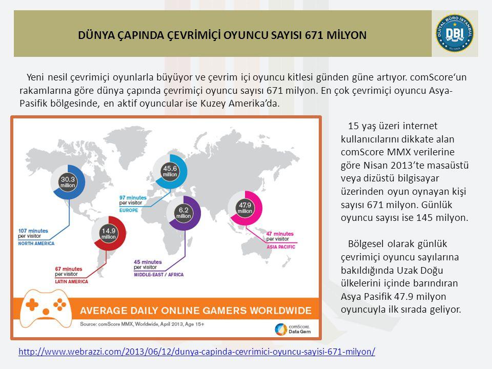 http://www.webrazzi.com/2013/06/12/dunya-capinda-cevrimici-oyuncu-sayisi-671-milyon/ DÜNYA ÇAPINDA ÇEVRİMİÇİ OYUNCU SAYISI 671 MİLYON Yeni nesil çevrimiçi oyunlarla büyüyor ve çevrim içi oyuncu kitlesi günden güne artıyor.