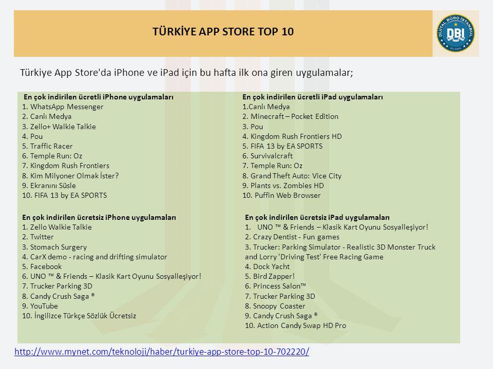 http://www.mynet.com/teknoloji/haber/turkiye-app-store-top-10-702220/ TÜRKİYE APP STORE TOP 10 Türkiye App Store da iPhone ve iPad için bu hafta ilk ona giren uygulamalar; En çok indirilen ücretli iPhone uygulamaları 1.