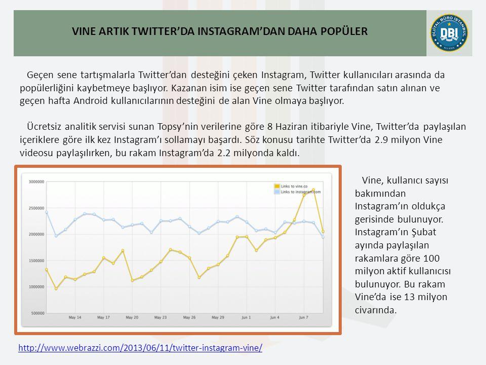 http://www.webrazzi.com/2013/06/11/twitter-instagram-vine/ VINE ARTIK TWITTER'DA INSTAGRAM'DAN DAHA POPÜLER Geçen sene tartışmalarla Twitter'dan desteğini çeken Instagram, Twitter kullanıcıları arasında da popülerliğini kaybetmeye başlıyor.