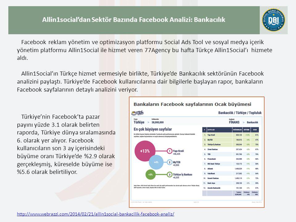 http://www.webrazzi.com/2014/02/21/allin1social-bankacilik-facebook-analiz/ Allin1social'dan Sektör Bazında Facebook Analizi: Bankacılık Facebook reklam yönetim ve optimizasyon platformu Social Ads Tool ve sosyal medya içerik yönetim platformu Allin1Social ile hizmet veren 77Agency bu hafta Türkçe Allin1Social'ı hizmete aldı.