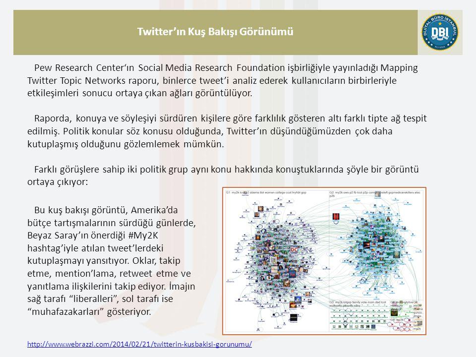 http://www.webrazzi.com/2014/02/21/twitterin-kusbakisi-gorunumu/ Twitter'ın Kuş Bakışı Görünümü Pew Research Center'ın Social Media Research Foundation işbirliğiyle yayınladığı Mapping Twitter Topic Networks raporu, binlerce tweet'i analiz ederek kullanıcıların birbirleriyle etkileşimleri sonucu ortaya çıkan ağları görüntülüyor.
