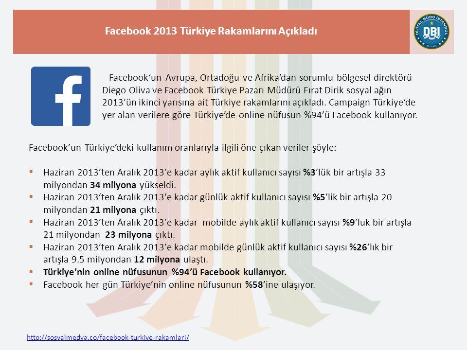 http://sosyalmedya.co/facebook-turkiye-rakamlari/ Facebook 2013 Türkiye Rakamlarını Açıkladı Facebook'un Avrupa, Ortadoğu ve Afrika'dan sorumlu bölgesel direktörü Diego Oliva ve Facebook Türkiye Pazarı Müdürü Fırat Dirik sosyal ağın 2013′ün ikinci yarısına ait Türkiye rakamlarını açıkladı.