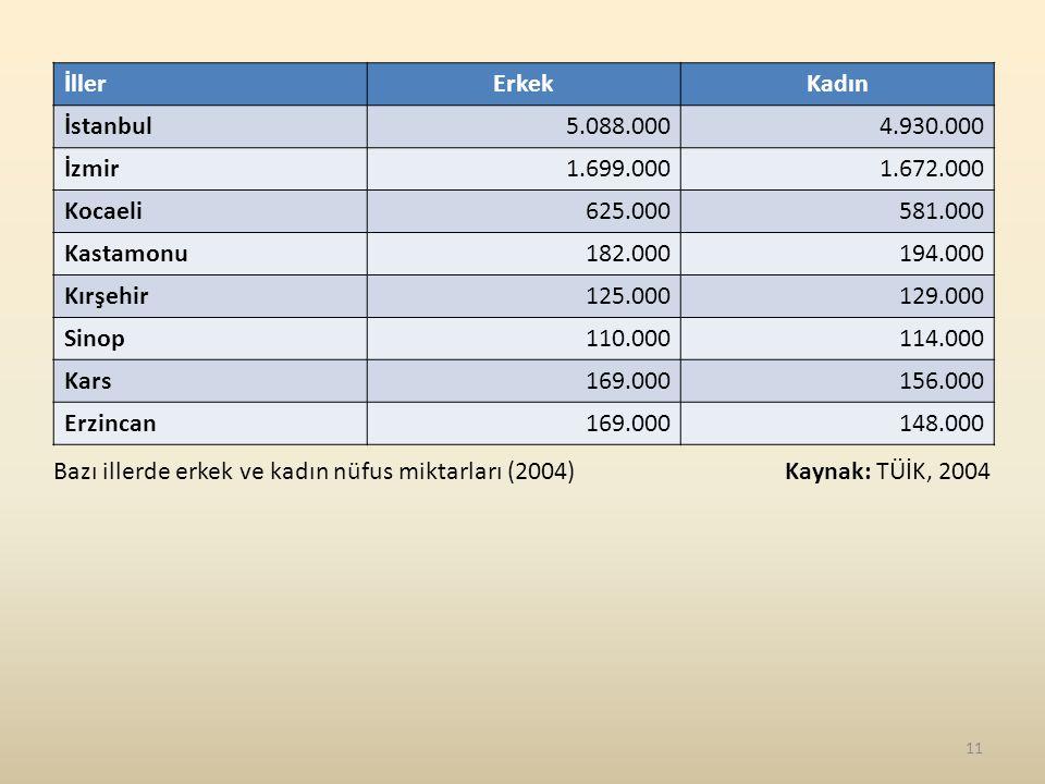 İllerErkekKadın İstanbul5.088.0004.930.000 İzmir1.699.0001.672.000 Kocaeli625.000581.000 Kastamonu182.000194.000 Kırşehir125.000129.000 Sinop110.000114.000 Kars169.000156.000 Erzincan169.000148.000 Bazı illerde erkek ve kadın nüfus miktarları (2004) Kaynak: TÜİK, 2004 11