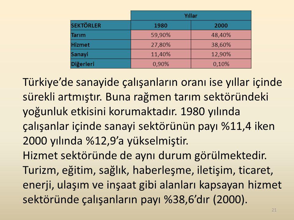 Yıllar SEKTÖRLER19802000 Tarım59,90%48,40% Hizmet27,80%38,60% Sanayi11,40%12,90% Diğerleri0,90%0,10% Türkiye'de sanayide çalışanların oranı ise yıllar içinde sürekli artmıştır.