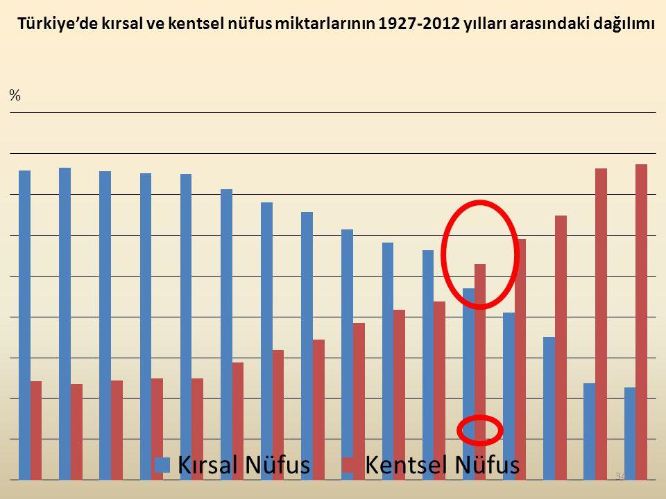 Türkiye'de kırsal ve kentsel nüfus miktarlarının 1927-2012 yılları arasındaki dağılımı % 34