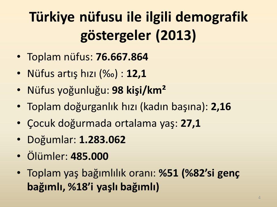 Türkiye nüfusu ile ilgili demografik göstergeler (2013) Toplam nüfus: 76.667.864 Nüfus artış hızı (‰) : 12,1 Nüfus yoğunluğu: 98 kişi/km² Toplam doğurganlık hızı (kadın başına): 2,16 Çocuk doğurmada ortalama yaş: 27,1 Doğumlar: 1.283.062 Ölümler: 485.000 Toplam yaş bağımlılık oranı: %51 (%82'si genç bağımlı, %18'i yaşlı bağımlı) 4