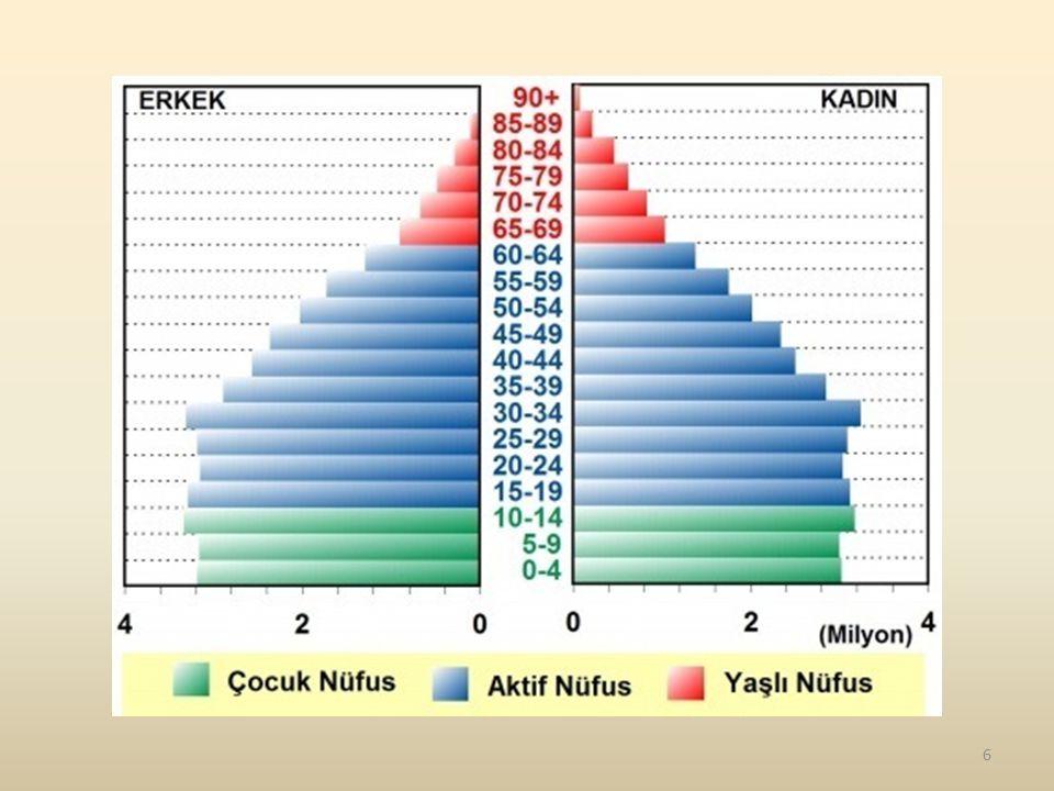 İlköğretimden yüksek öğretime gidildikçe Türkiye'de okullaşma oranı düşmektedir.