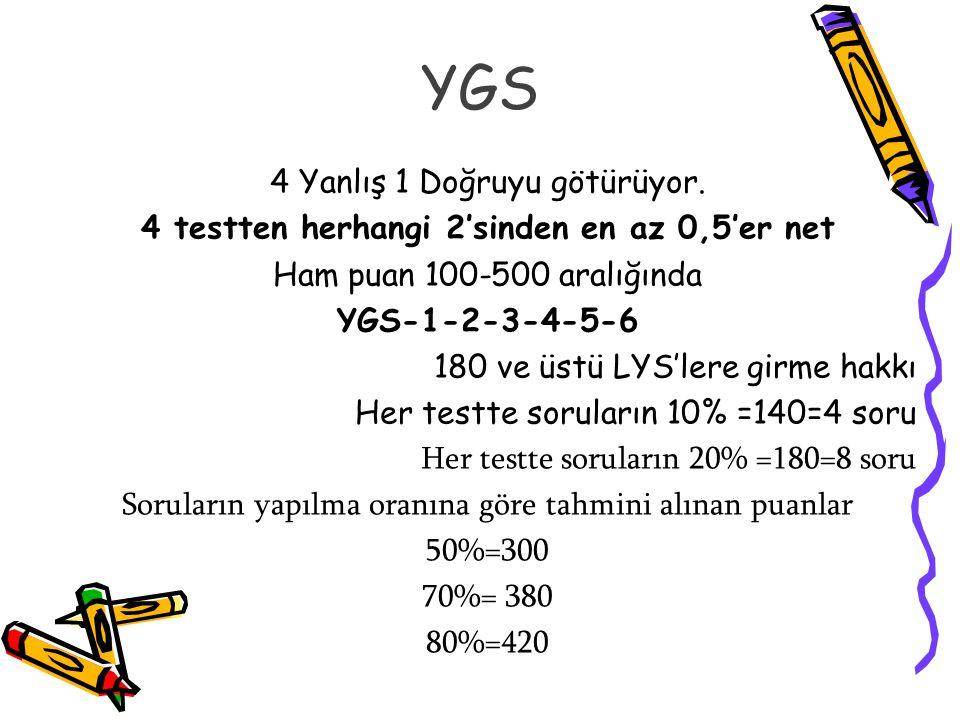 YGS 4 Yanlış 1 Doğruyu götürüyor. 4 testten herhangi 2'sinden en az 0,5'er net Ham puan 100-500 aralığında YGS-1-2-3-4-5-6 180 ve üstü LYS'lere girme