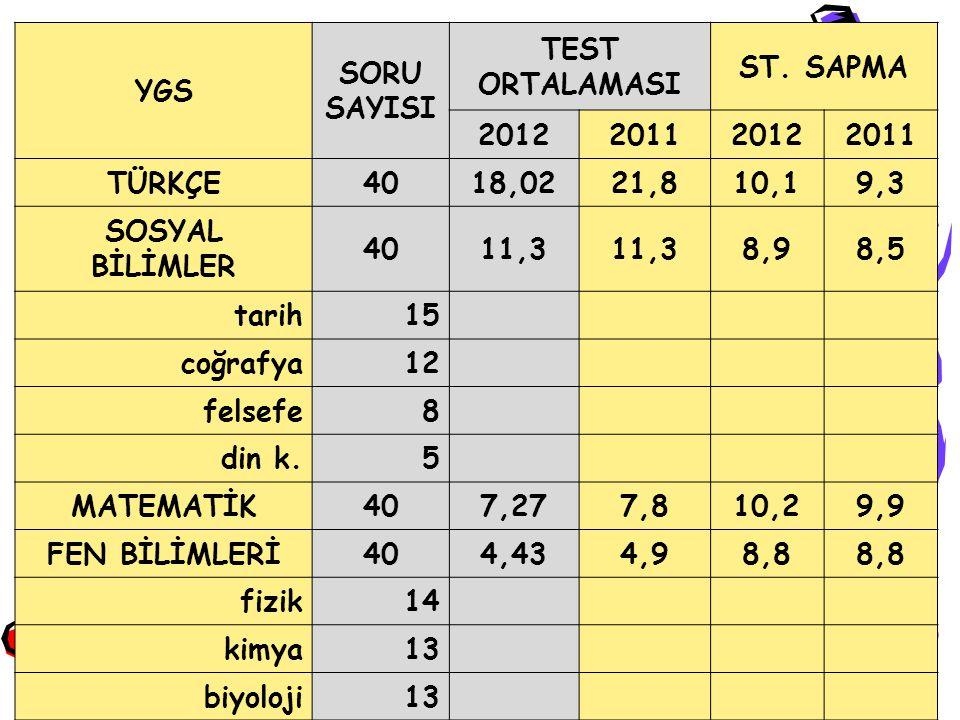 YGS SORU SAYISI TEST ORTALAMASI ST. SAPMA 2012201120122011 TÜRKÇE4018,0221,810,19,3 SOSYAL BİLİMLER 4011,3 8,98,5 tarih15 coğrafya12 felsefe8 din k.5