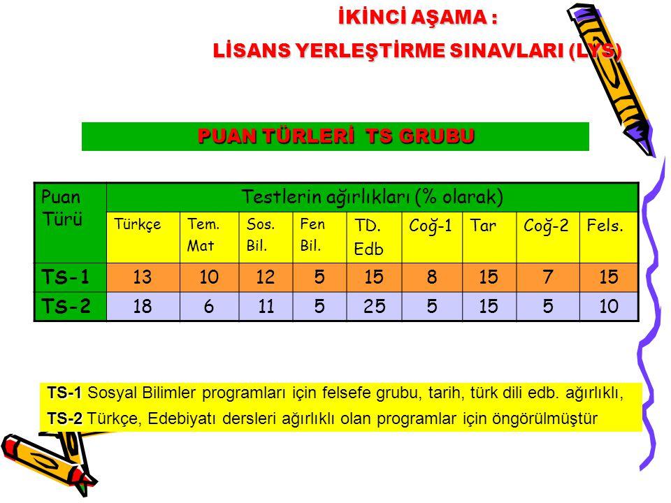 PUAN TÜRLERİ TS GRUBU İKİNCİ AŞAMA : LİSANS YERLEŞTİRME SINAVLARI (LYS) TS-1 TS-1 Sosyal Bilimler programları için felsefe grubu, tarih, türk dili edb
