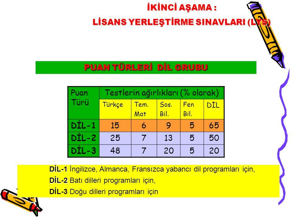 PUAN TÜRLERİ DİL GRUBU İKİNCİ AŞAMA : LİSANS YERLEŞTİRME SINAVLARI (LYS) DİL-1 DİL-1 İngilizce, Almanca, Fransızca yabancı dil programları için, DİL-2